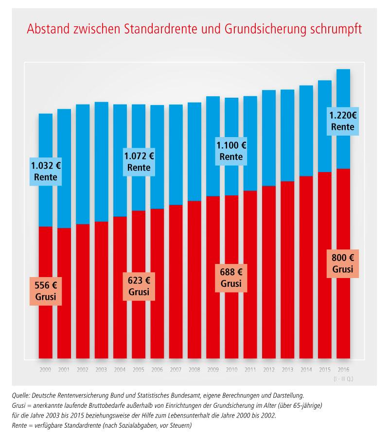 Die Grafik zeigt, wie der Abstand zwischen Standardrente und Grundsicherung immer mehr schrumpft. Dargestellt ist der Zeitraum 2000 bis 2016.